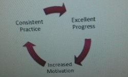The Benefits of Consistent Practice
